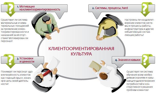 Как сделать компанию клиентоориентированной
