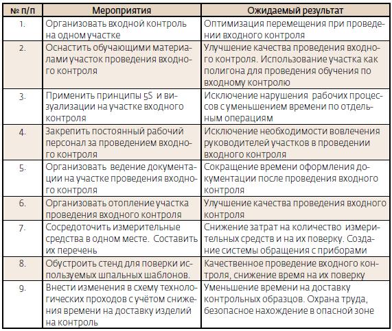 журнал входного контроля проектной документации образец